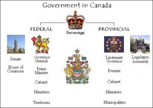 government_hierarchy