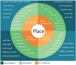 01_Place_Diagram-Converted3-530x453