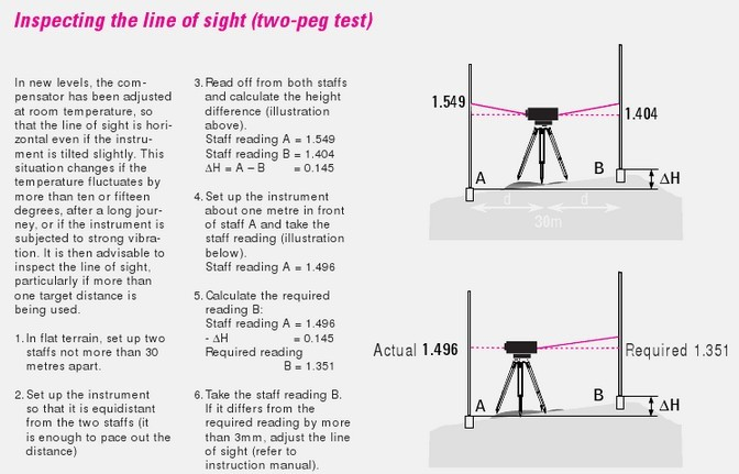 two peg test report Initial test results for location two  mean while, back on 430th street‐a portion of the conclusion in my report to the iub  noise in the wind.